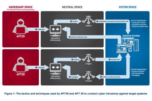 Viele Pfeile, kein einziger Beweis: Eine schematische Darstellung zu den Hackergruppen lässt jeden Hinweis auf eine Einmischung Russlands vermissen. Foto: FBI